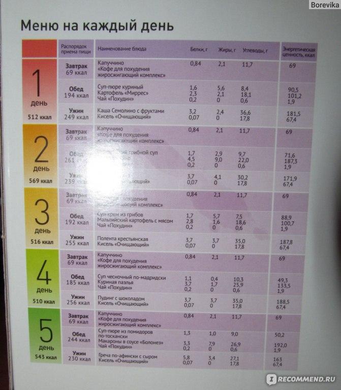 Видео меню для похудения