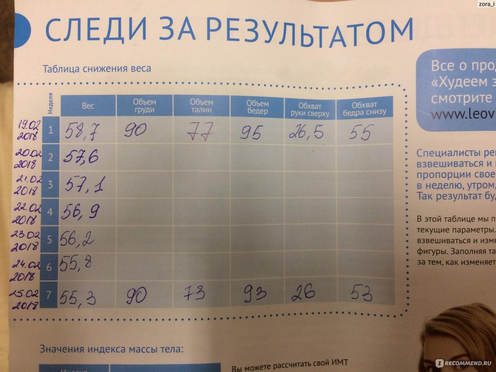Похудение Таблица Результатов.