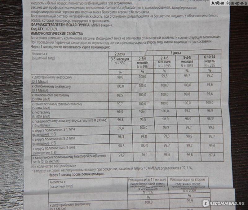 6ab9f573 Инструкцию К Препорату Инфанрикс Скачать