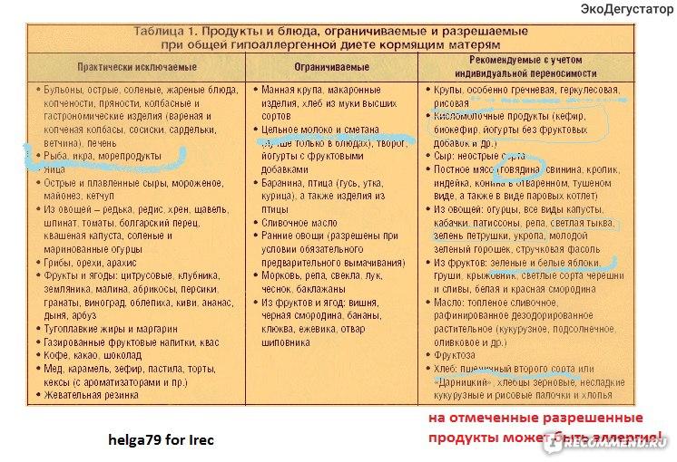 Гипоаллергенную Диету Кормящих. Гипоаллергенная диета при грудном вскармливании