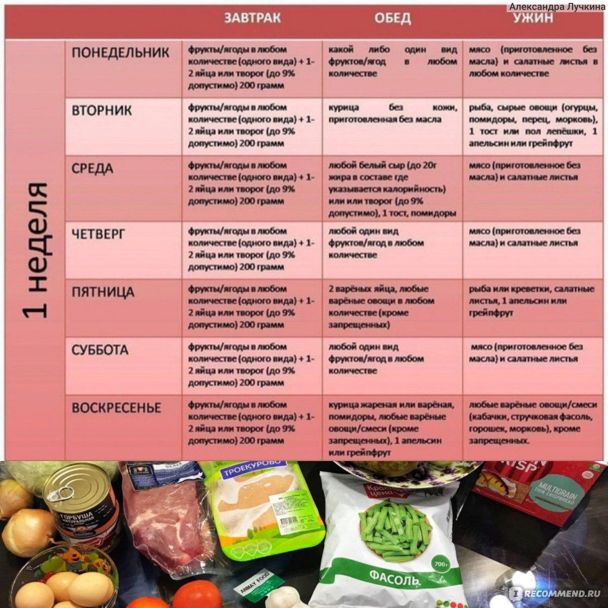 Водосточная диета отзывы