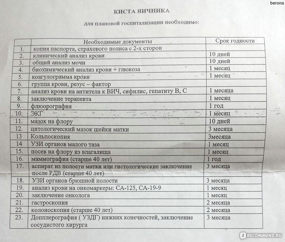Список основных анализов для