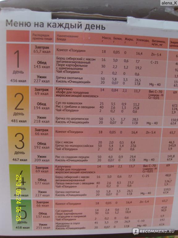 Борменталя Таблица Диета. Диета Борменталя – таблица калорийности и меню на неделю
