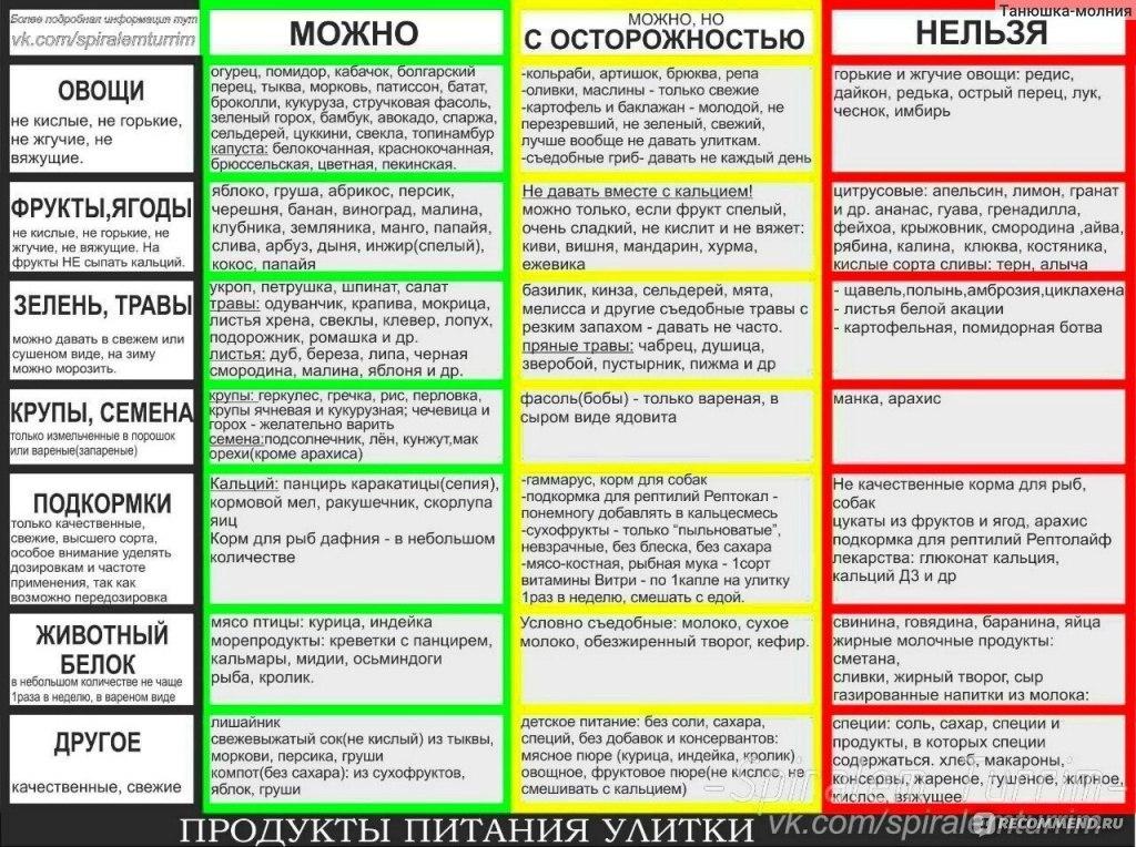 меню при повышенном холестерине крови