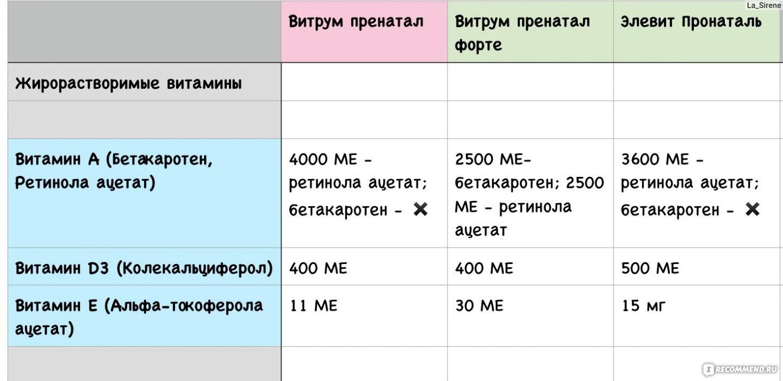 Витамины для беременных таблица для сравнения 14