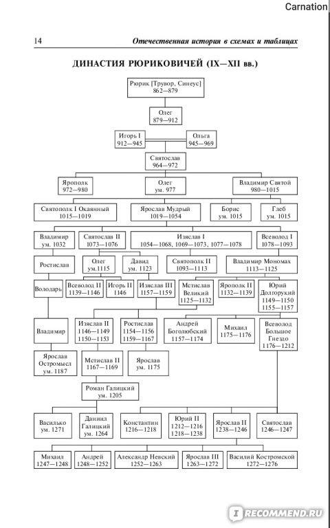 Отечественная история в схемах