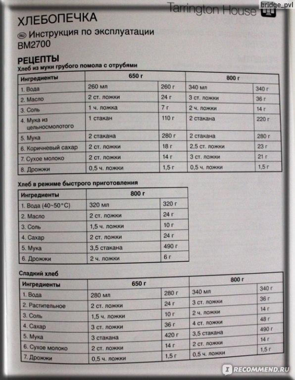 Хлебопечка таррингтон хаус рецепты — photo 10