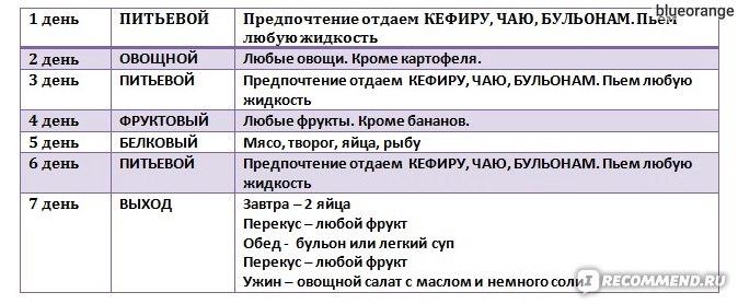 Диета Питьевой Белковый Фруктовый.