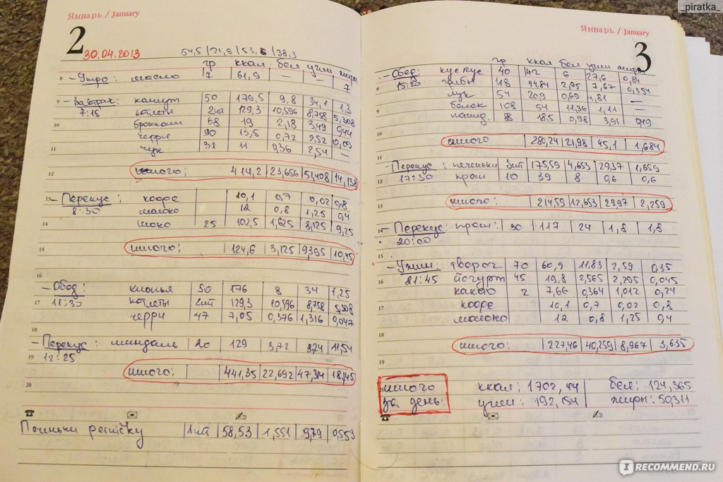Названия дневников похудения