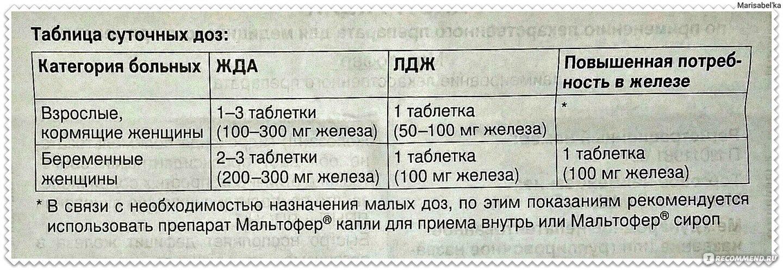 Мальтофер таблетки инструкция по применению