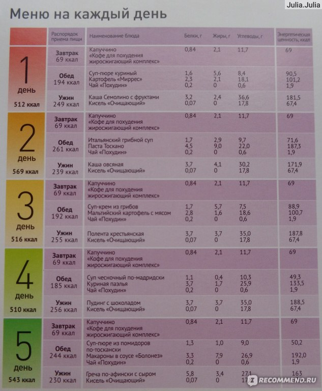 Режим питания для похудения: часы, меню, советы Блог про