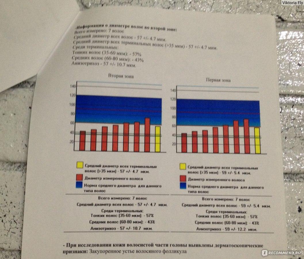Анализ на наркотики в Москве