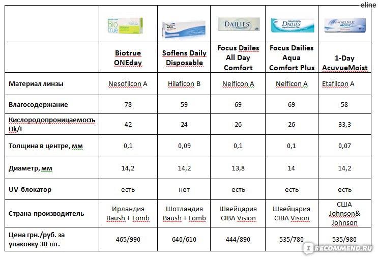 таблица соотношения контактных линз и очков