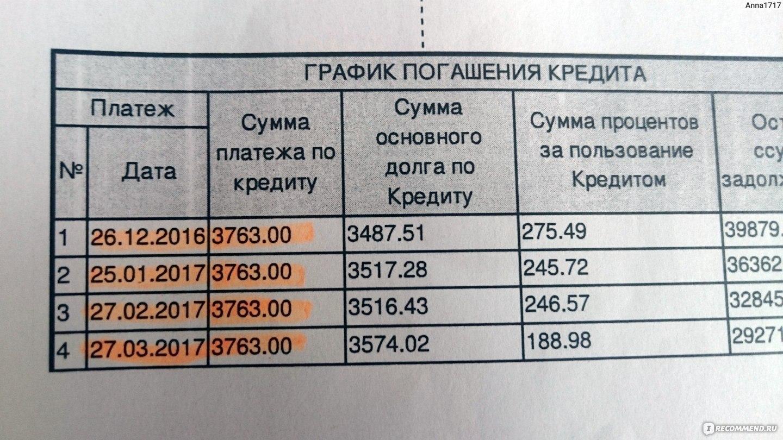 Птс в залог кредит москва