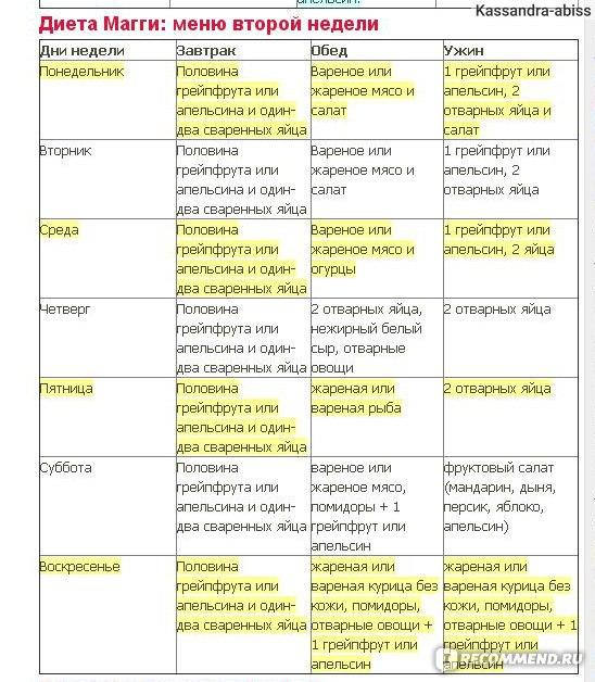 Магги Диета Какие Фрукты Нельзя. Правильное похудение на диете Магги: варианты меню на 2 и 4 недели в удобных таблицах