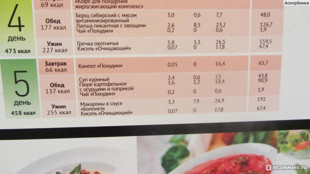 Комментарии диетологов к диете кима протасова