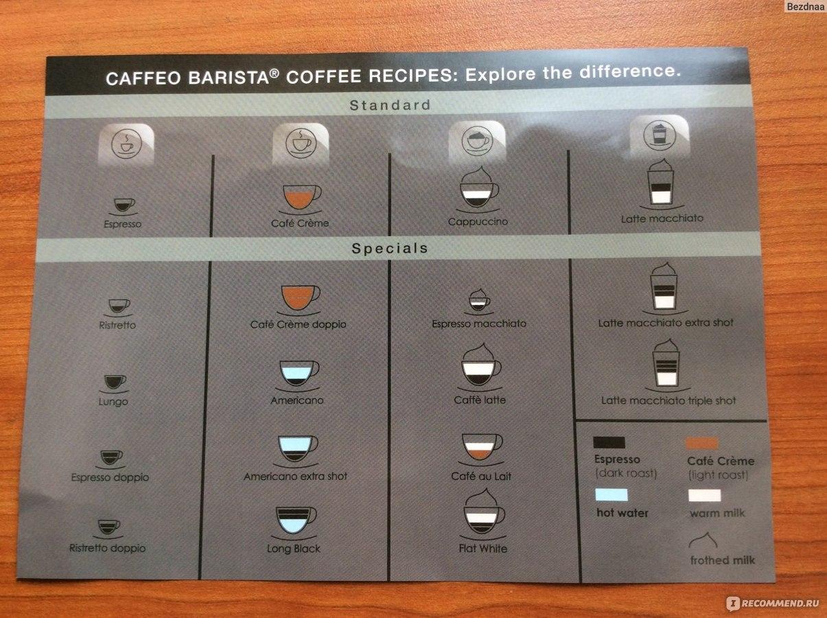 """Кофемашина Melitta CaffeO Barista TS - """"Кофемашина Melitta CaffeO Barista TS- элемент дорогой жизни."""" Отзывы покупателей"""