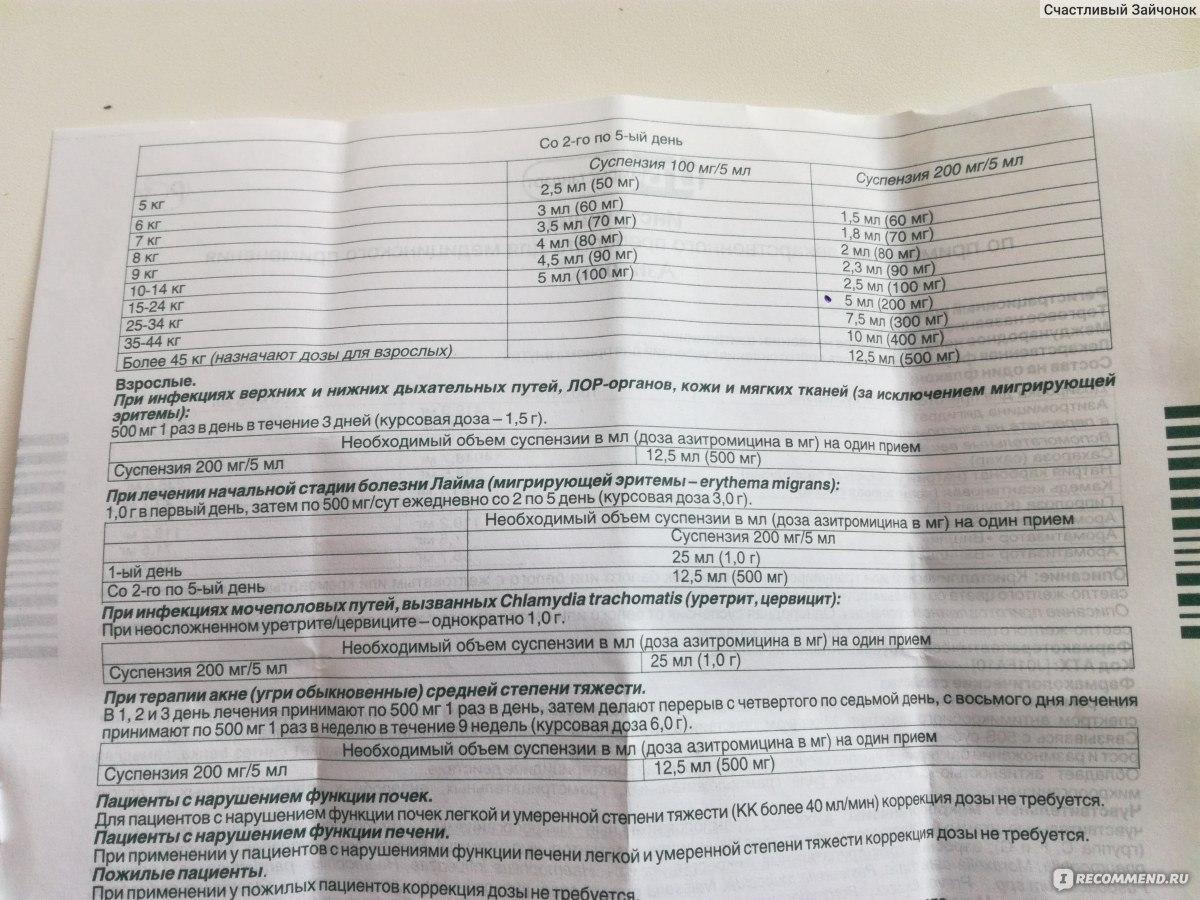 Азитромицин инструкция по применению суспензия