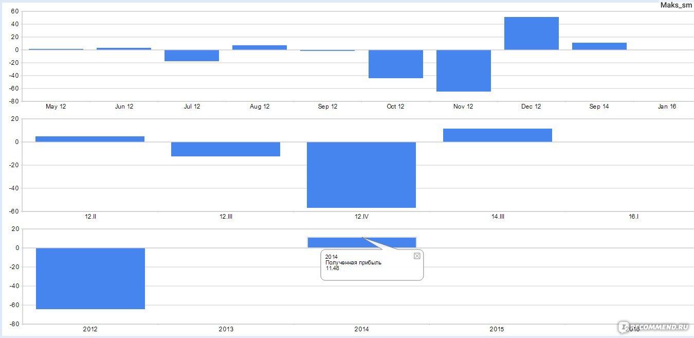 заработок на кредитах webmoney отзывы потребительские кредиты анализ