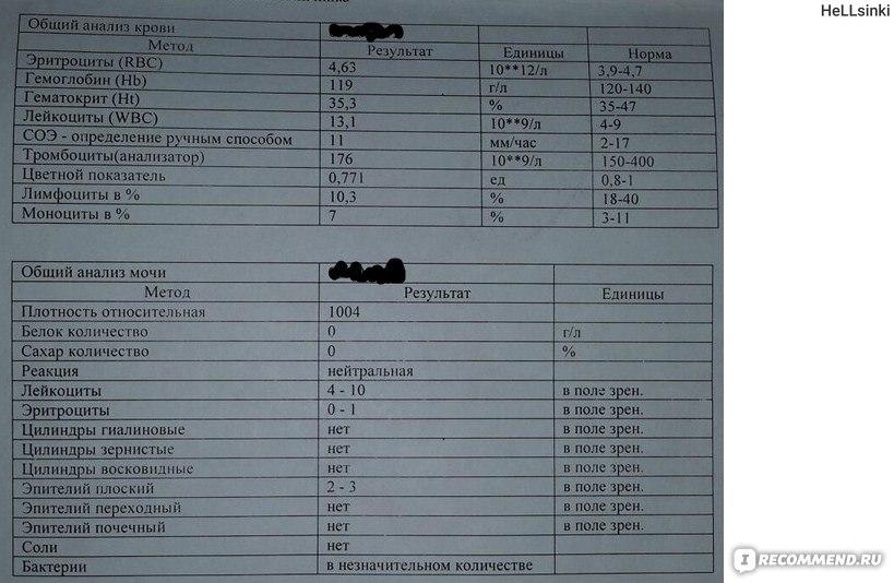 показатели крови на простатит