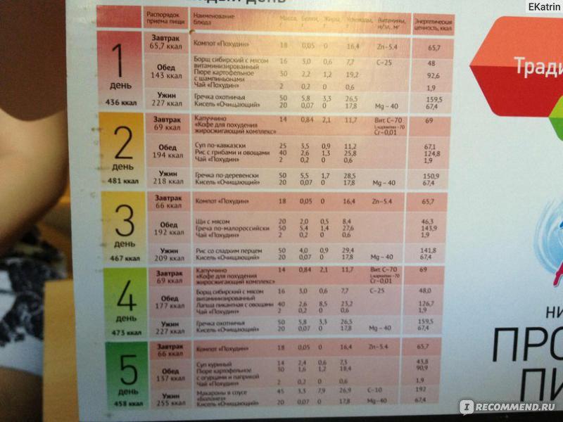 Диета при панкреатите подробное меню на неделю
