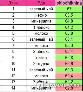Ответы mail. Ru: диета «офигенная» сколько можно скинуть?