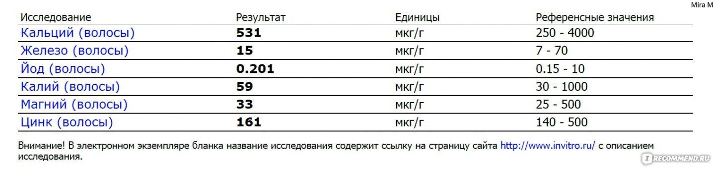 Анализ на наркотики в Москве 23 места (адреса отзывы фото)