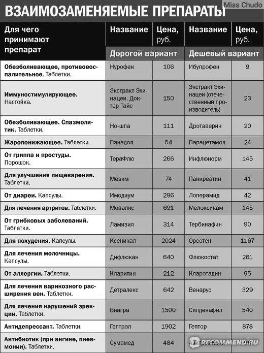 """www.analogi-lekarstv.ru - """"Аналоги лекарств. Таблица. Отзыв об использовании аналогов на себе."""" Отзывы покупателей"""