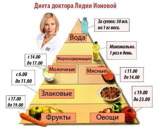 диета для похудения для беременных с меню