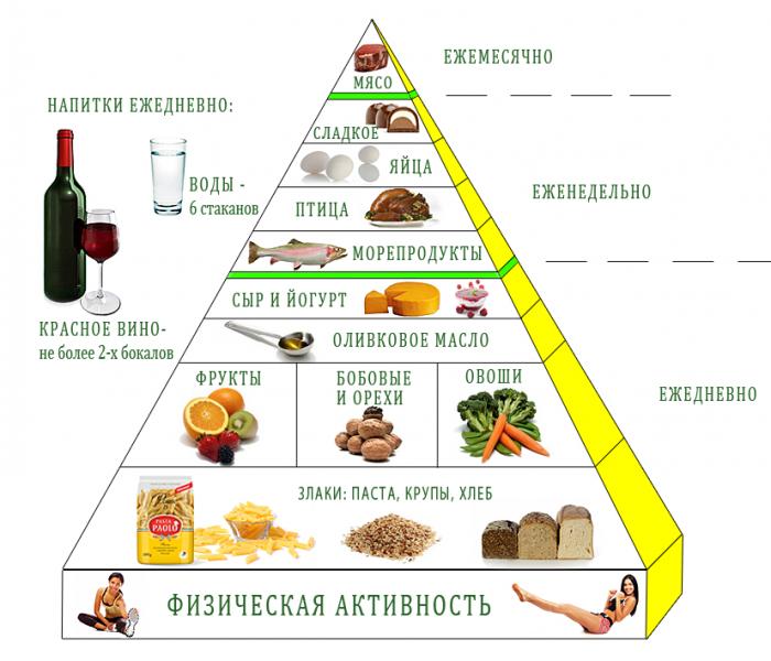 Полный список продуктов для кето диеты  KetoDieto